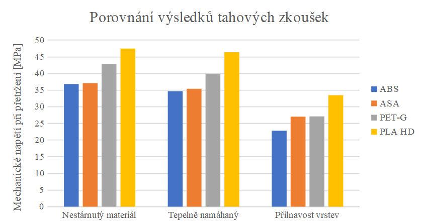 Porovnání výsledků tahových zkoušek