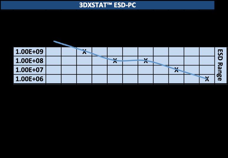 esd-pc-polycarbonate-resistance